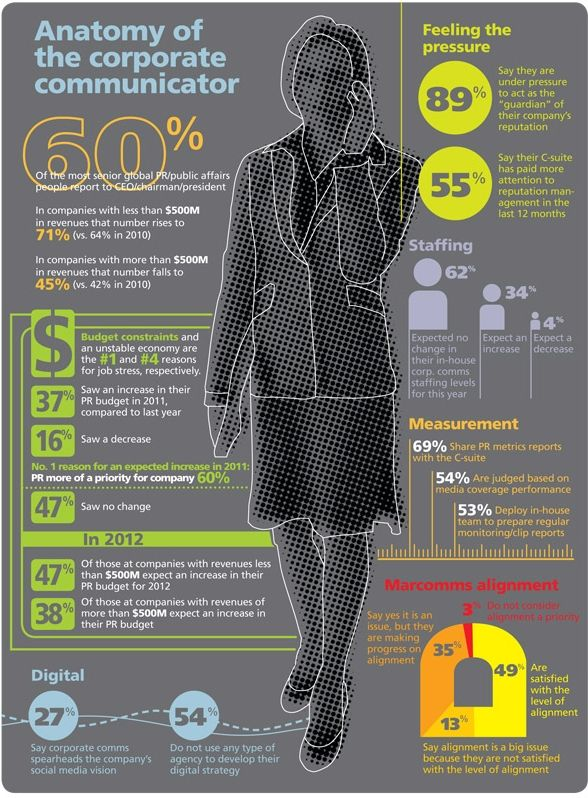 anatomy of the corporate communicator | infographix | Pinterest ...