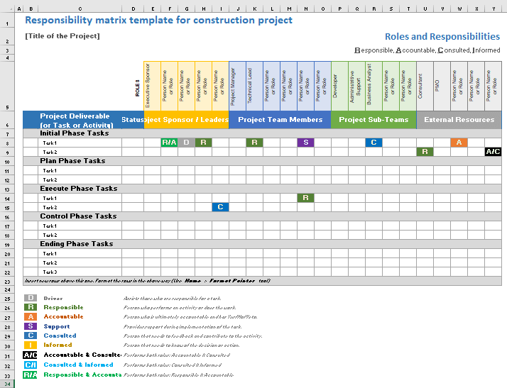Responsibility matrix template for construction project ...
