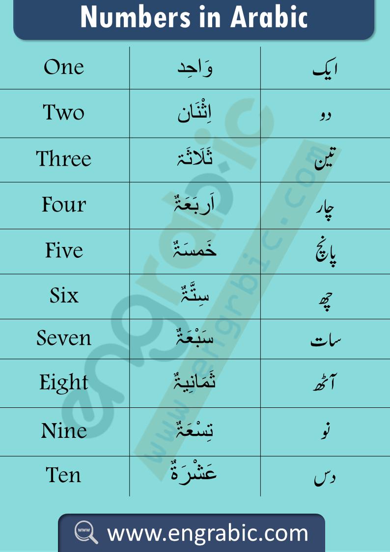 Learn Arabic Numbers  Learning arabic, Teach arabic, Learn arabic