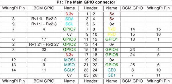 c mo utilizar wiringpi para python en la raspberry pi raspberry pi rh pinterest co uk wiringpi-python-op wiringpi python wrapper