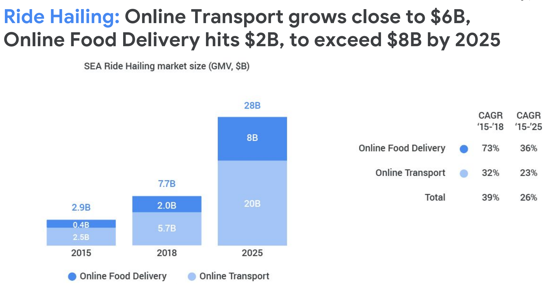 Food delivery startup Dahmakan eats up 5M for expansion