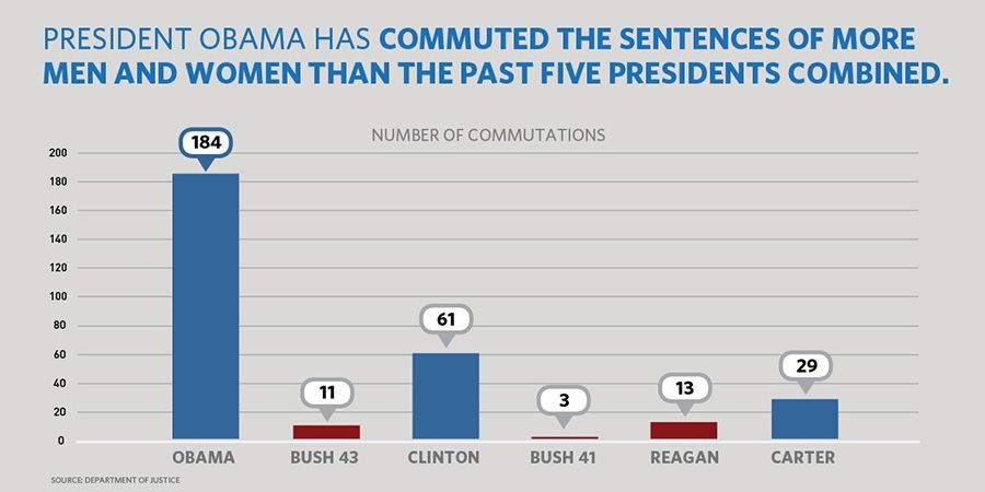The President has now granted a total of 184 commutations.