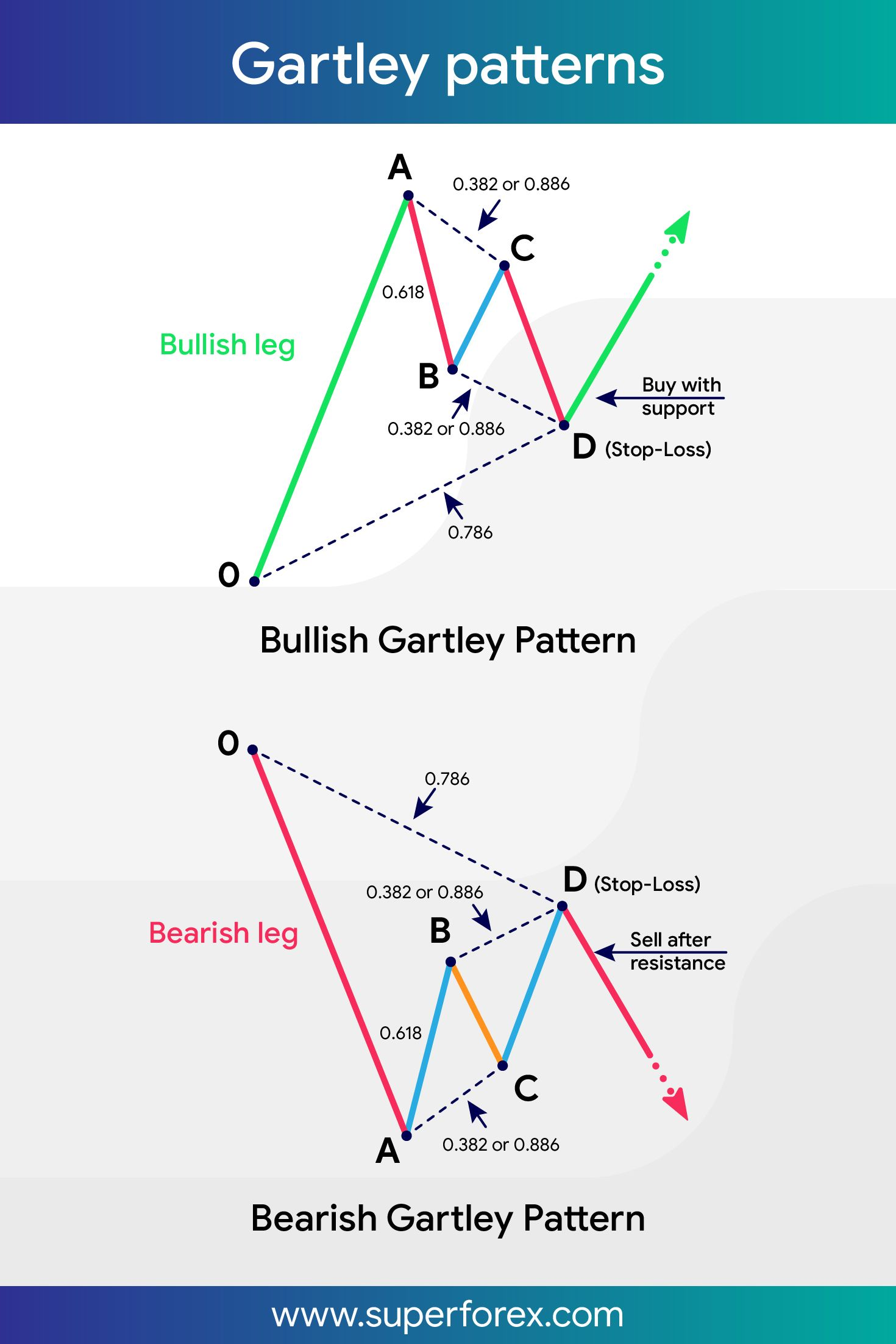 Gartley Patterns Superforex Forex Forexsignals Fx Trading