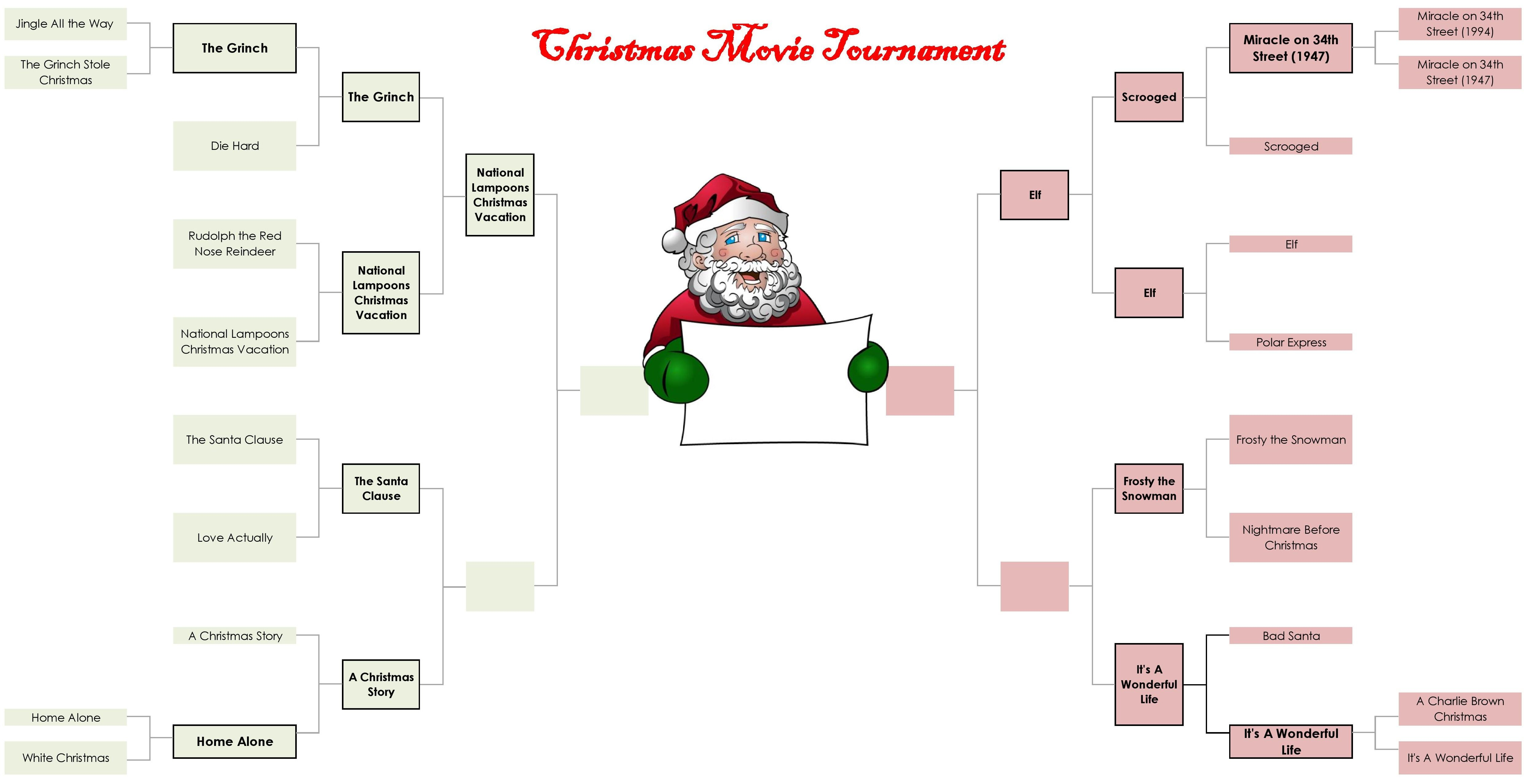 Our Christmas Movie Tournament bracket is almost to the final 4 ...