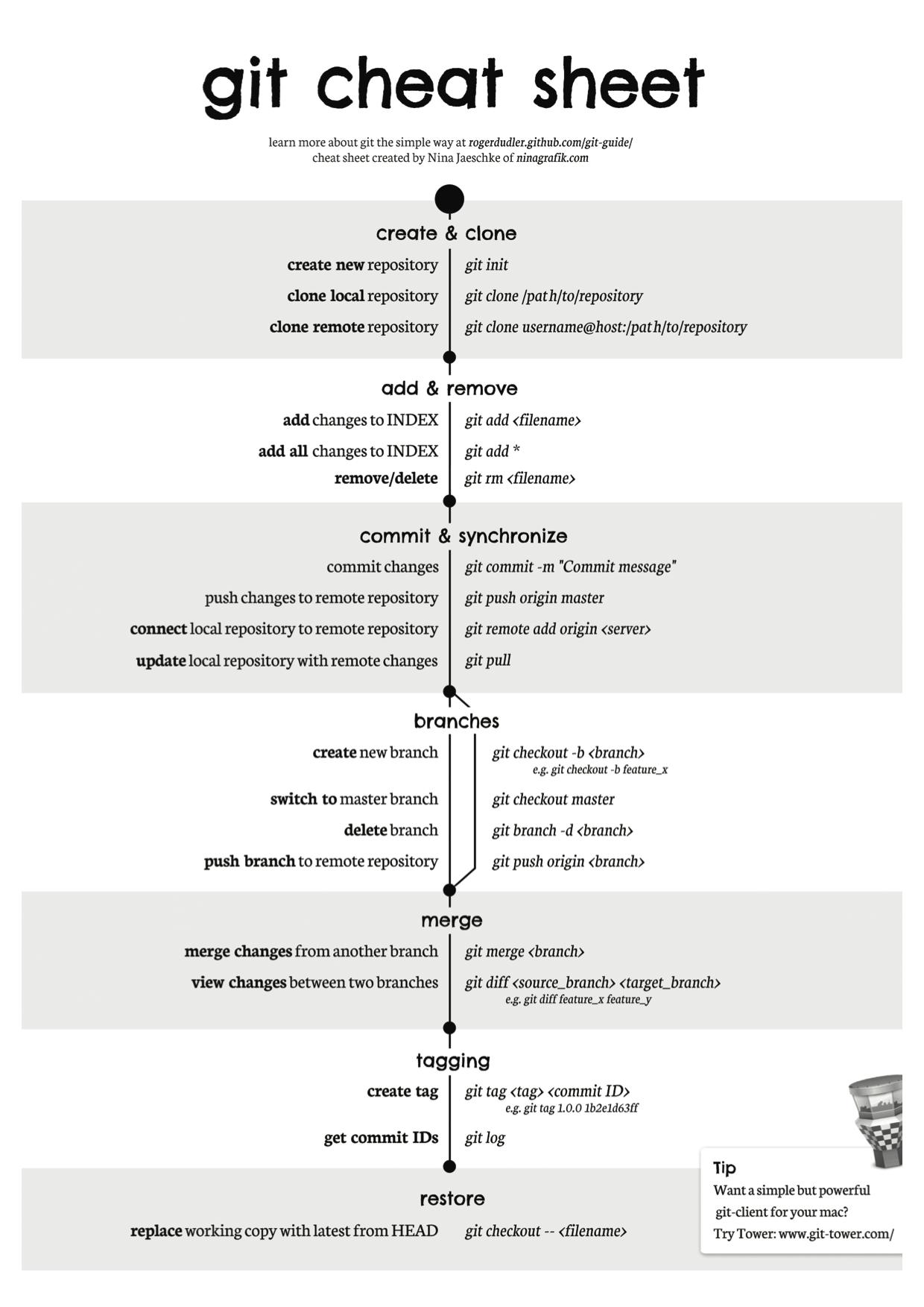 git cheat sheet | Git | Cheat sheets, Software, Software ...