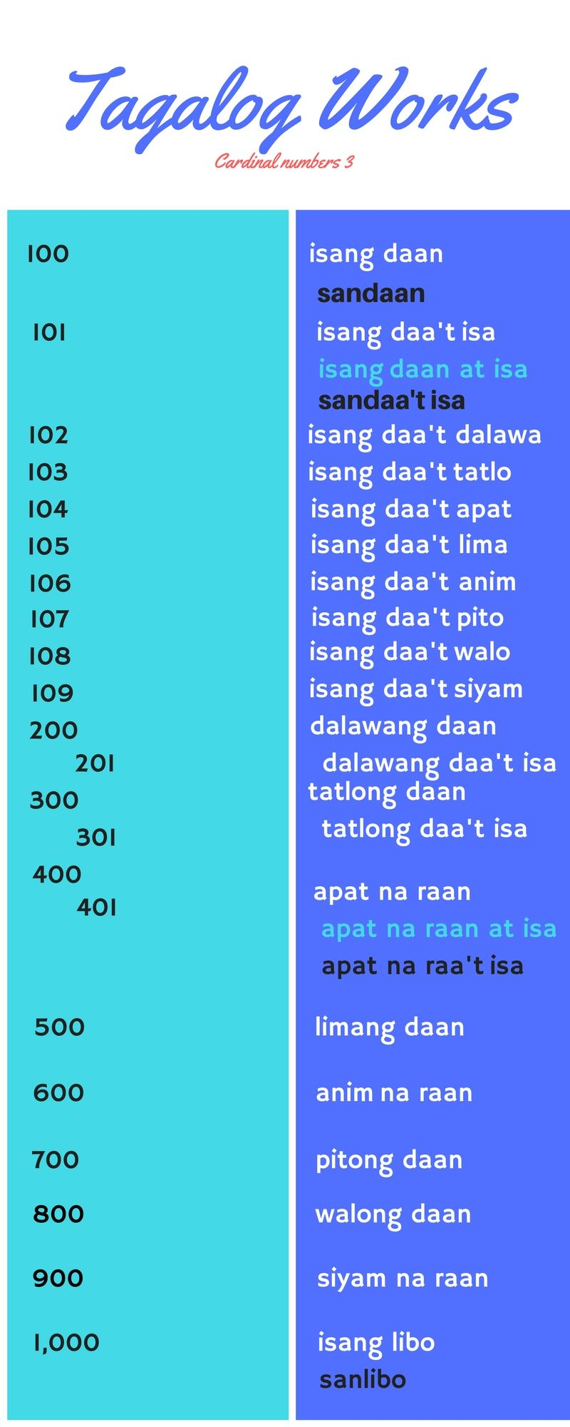 Numbers 100 To 1000 In Tagalog Philippines Pinterest Tagalog