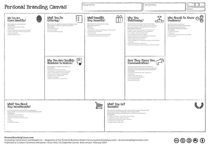 the personal branding model canvas  the personal branding