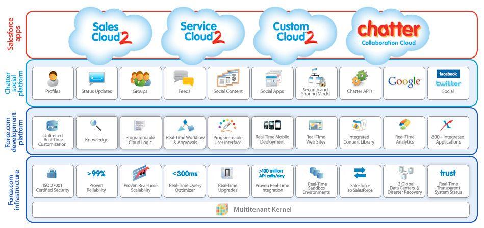Salesforce Products Social Crm Sales Cloud 2 Sales Crm Sales Cloud Salesforce