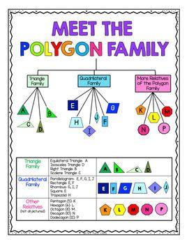Polygon Tree Reference Chart (FREE) | school ideas | Math ... | 271 x 350 jpeg 25kB