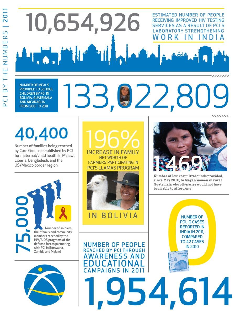 Project Concern International Is Such An Awesome Non Profit Organization Annual Report Design Nonprofit Infographics Annual Report