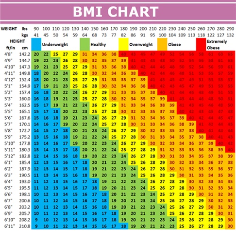 Body Mass Index Bmi Chart  Healthier Me    Medical
