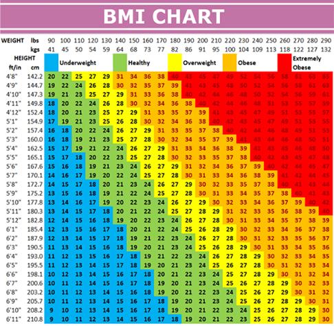 Body Mass Index (BMI) chart. | healthier me | Healthy ...