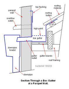 Parapet Gutter Box Gutter Parapet Roof Design