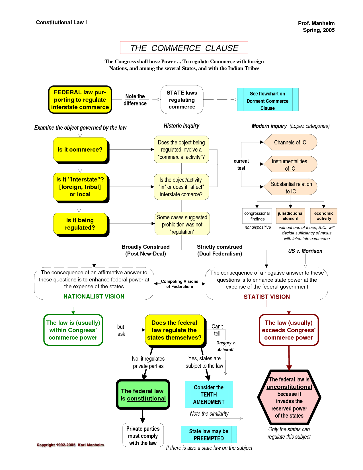 Constitutional Law Commerce Clause Flowchart More  Law