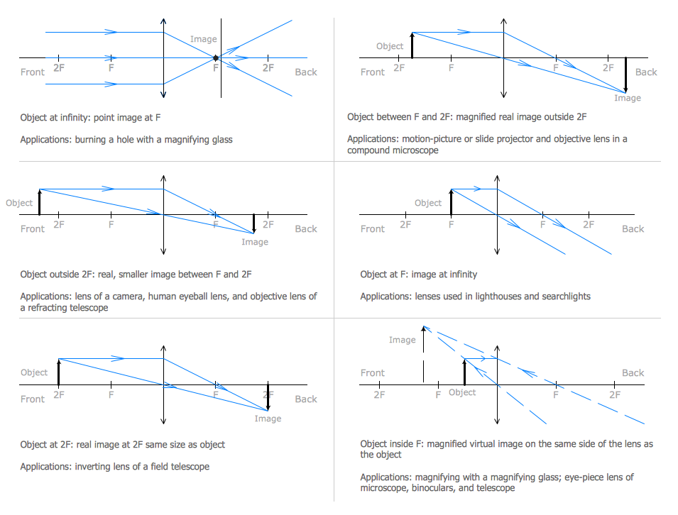 Physics diagram ray tracing diagram for convex lens school ideas physics diagram ray tracing diagram for convex lens ccuart Gallery