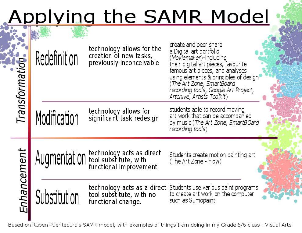 Educational Technology And Mobile Learning Samrl Model Tech News