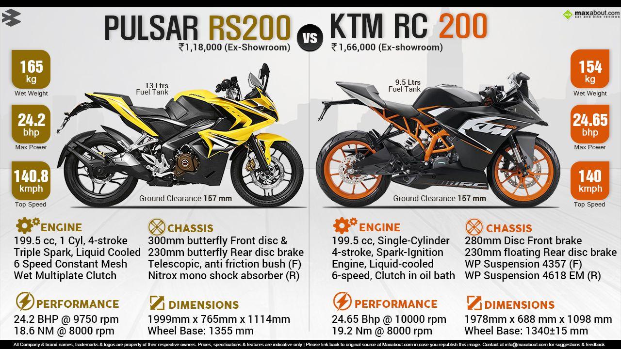 Bajaj Pulsar Rs200 Vs Ktm Rc200 With Images Ktm Ktm Rc Ktm