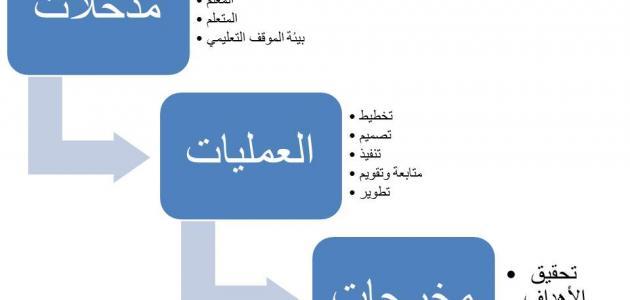مكونات النظام التعليمي Lli