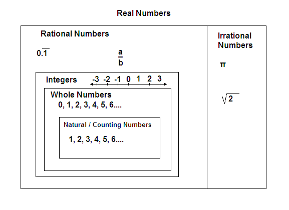 Real Number System The Real Number Systempng – Ordering Real Numbers Worksheet