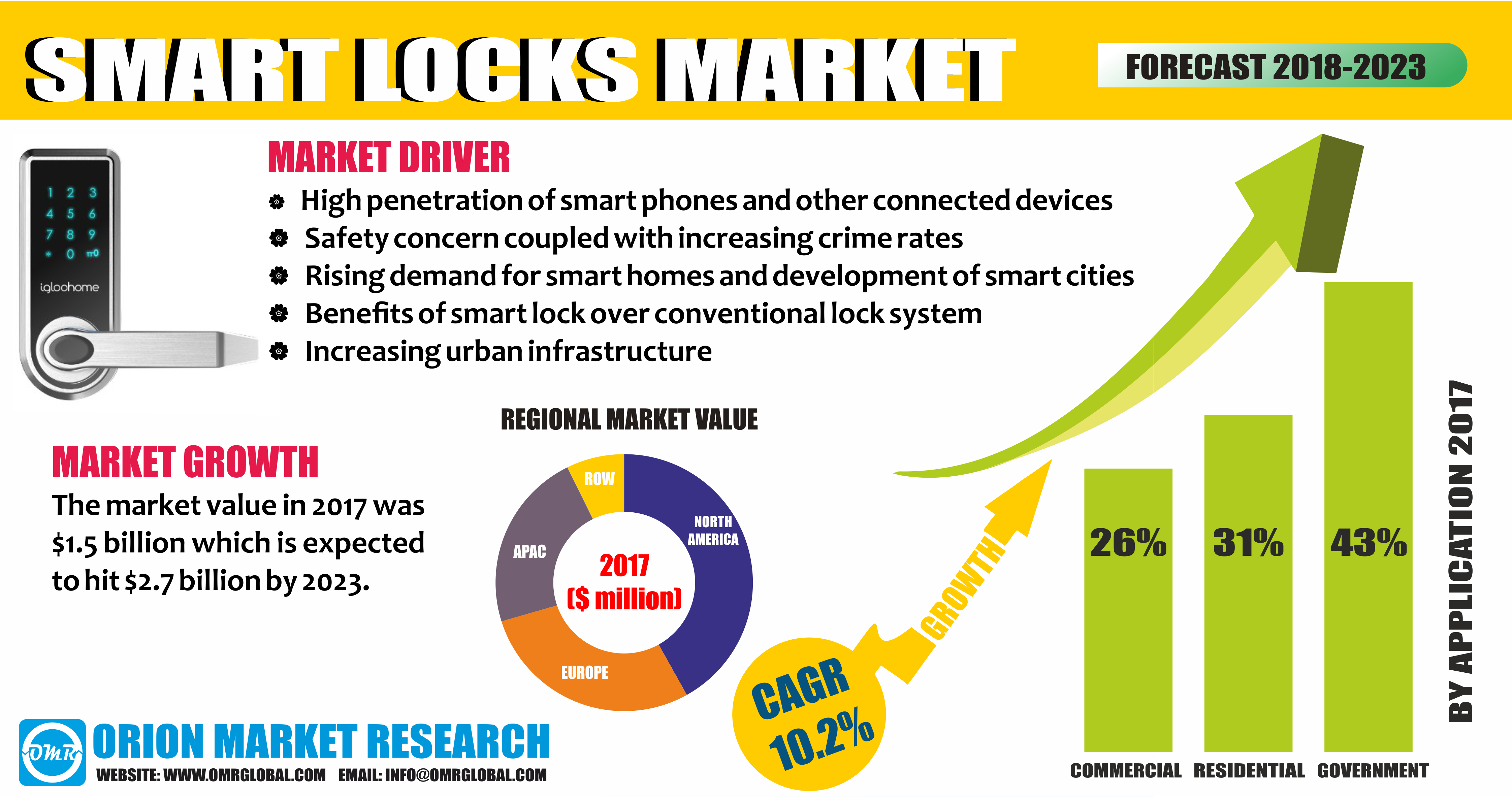 Smart Lock Market Size Share Trends Growth Smart Lock