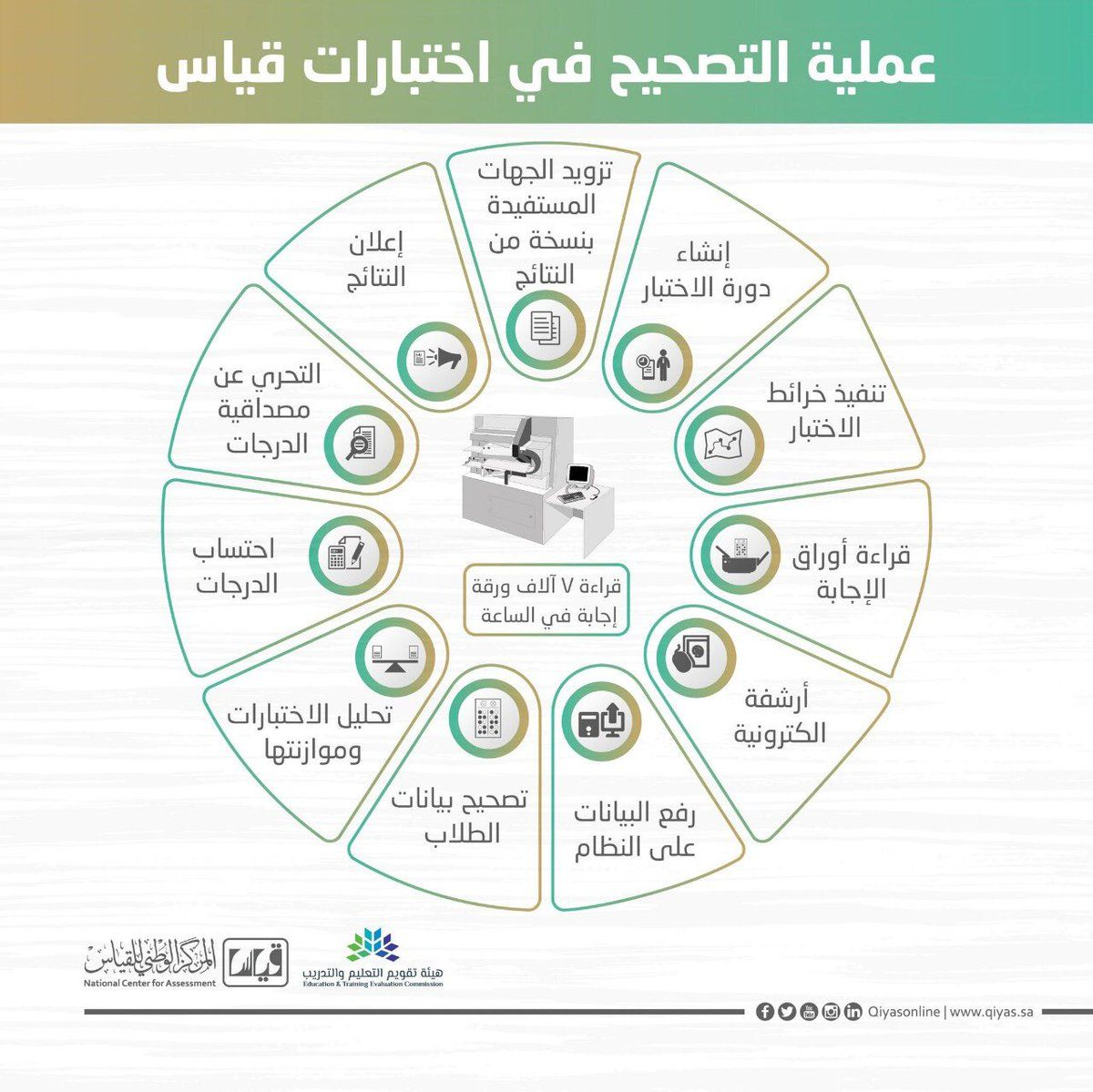 Official قياس المعرفي نتائج إختبارات القدرة المعرفية Now المركز الوطني للقياس Qiyas 1440 الأخبار العاجلة Map