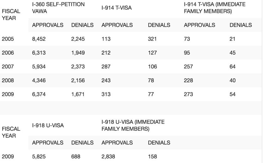 U visa statistics http://blog.lawyersinus.com/u-visa-statistics/