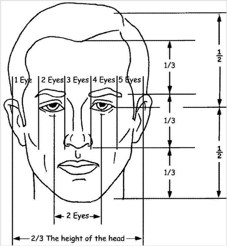 diagram for carving faces   no link