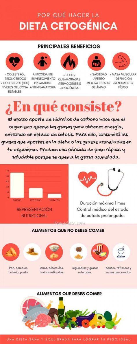¿Qué es La Dieta Cetogénica o Dieta KETO? Guía COMPLETA..
