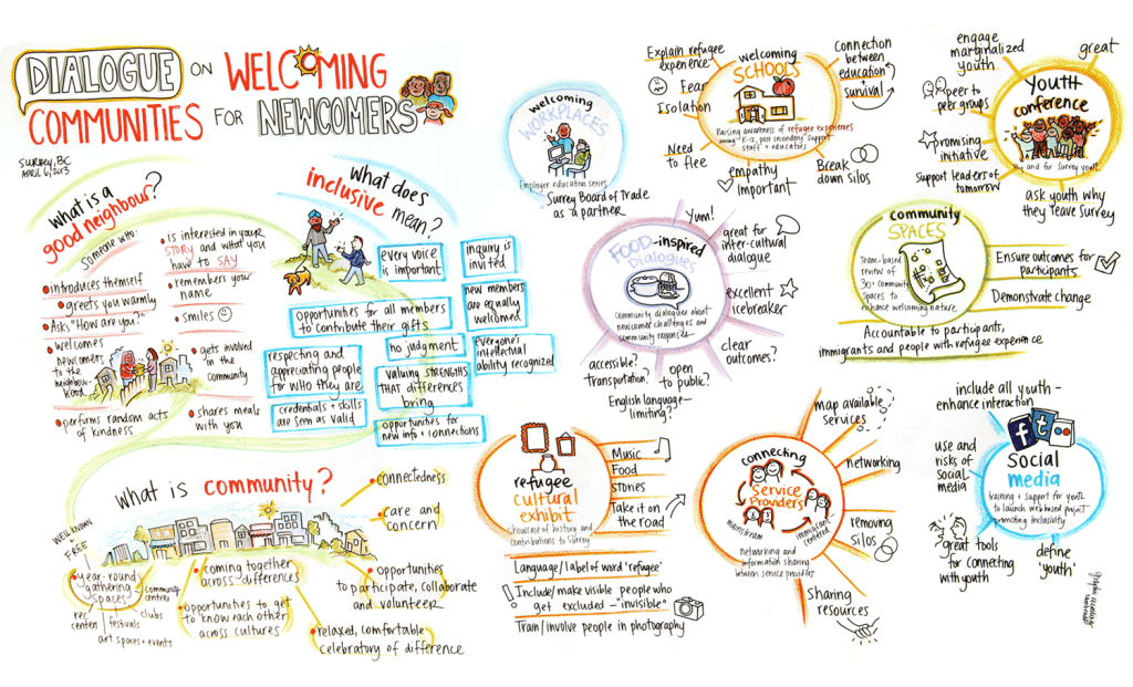 Sam bradd artist vancouver image what is graphic recording adding visuals with graphic recording templates pronofoot35fo Images
