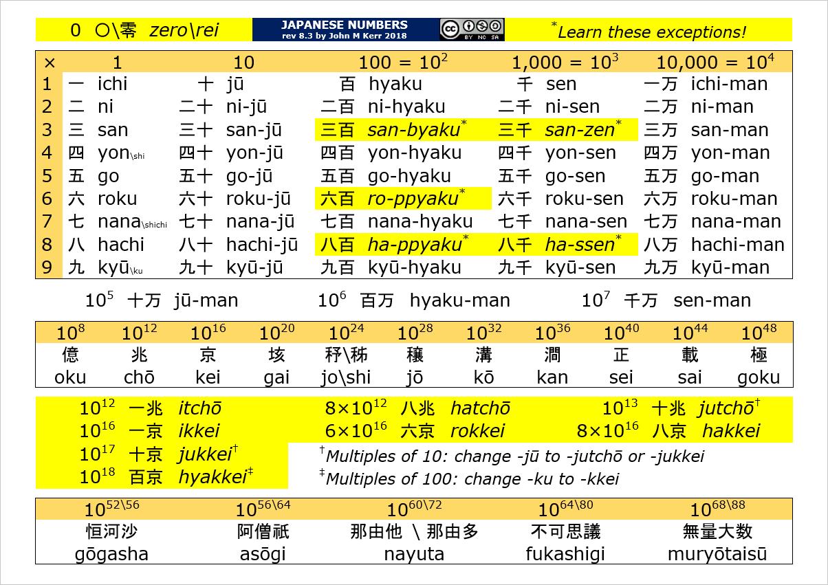 japanese numbers Japão, Japonesas