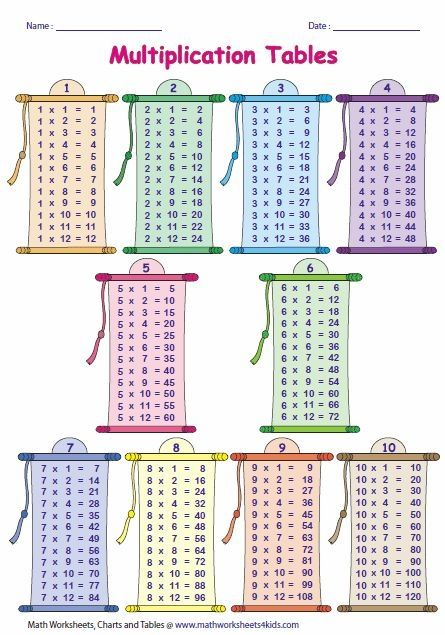 Multiplication Times Tables By Sherry Multiplication Homeschool Math Math Classroom