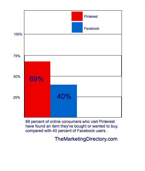 More than half the users who visit Pinterest find a product they buy or want.