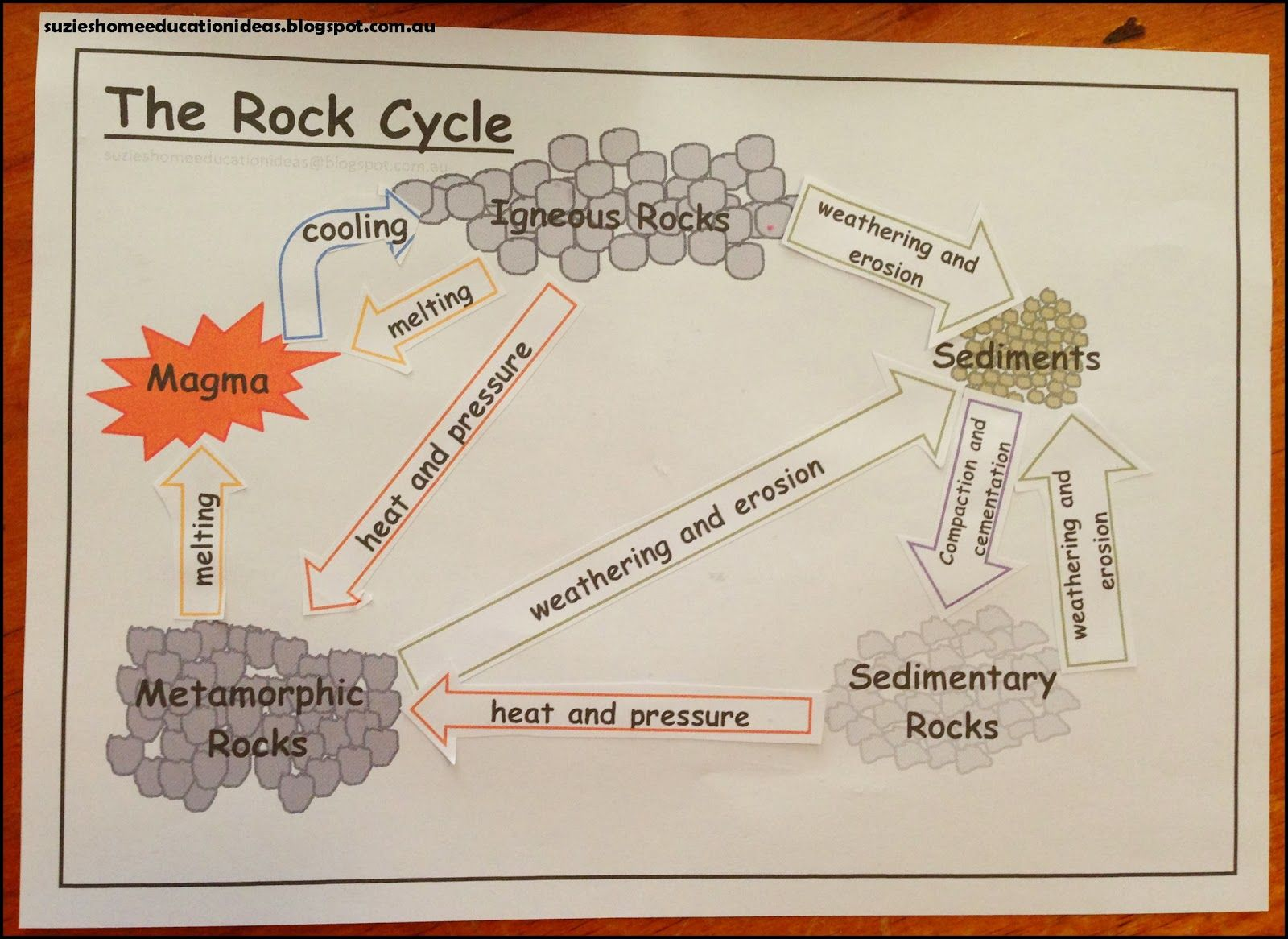 Learning about rock groups and the rock cycle rock cycle learning about rock groups and the rock cycle pooptronica