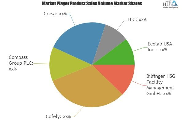 Facilities Management Market To Witness Huge Growth By 2023 Key