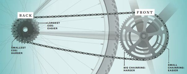 The Beginner S Guide To Shifting Gears On A Bike Bicycling