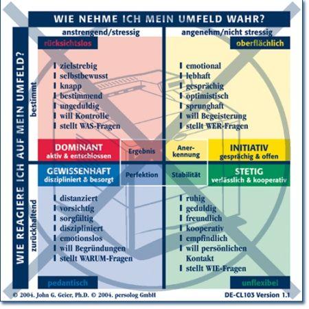 Charakermodell Checkliste Verhalten