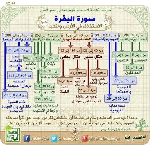 سورة البقرة خرائط ذهنية لسور القرآن الكريم تساعد على الحفظ والمراجعة وفهم المعاني Quran Tafseer Quran Book Islam Facts