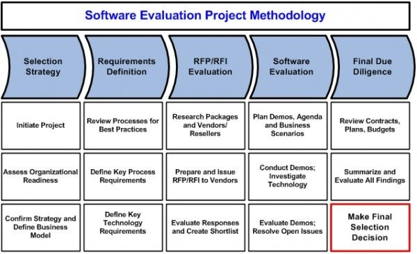 Software Evaluation Project Methodology  Nice Stuff