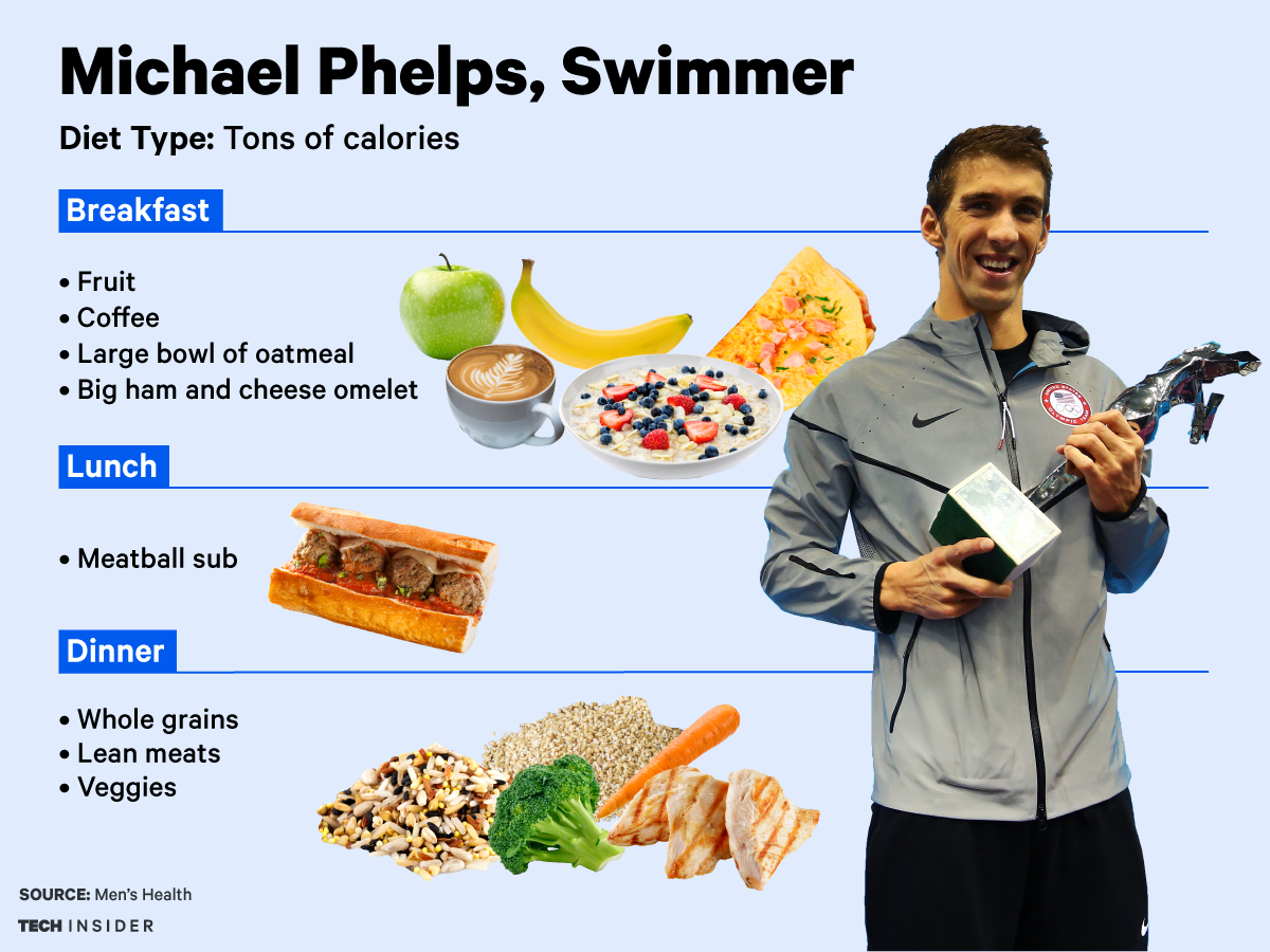 Here's what 4 top Olympians eat to fuel up for the games | Athlete food, Athletes diet, Michael phelps diet
