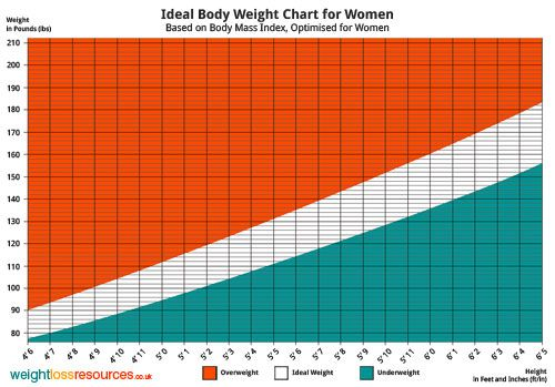 Ideal Weight Chart For Women  Weight Loss Resources  Ref Guides
