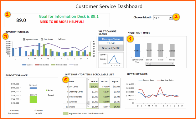 Customer Service Dashboard Spreadsheet Template  Microsoft