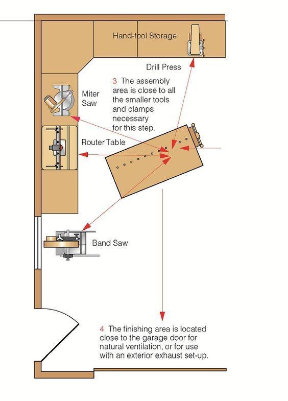 Garage Shop Layout for Maximum Efficiency | Shop ideas