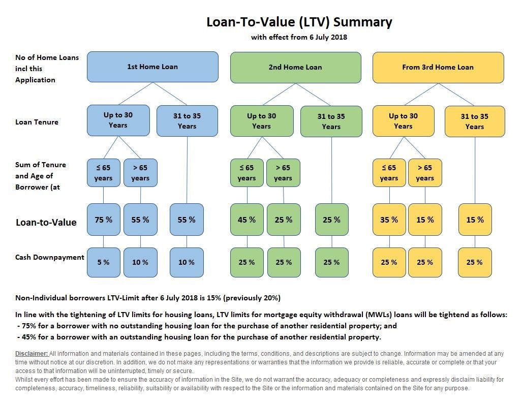 Image result for loan to value and cash outlay table