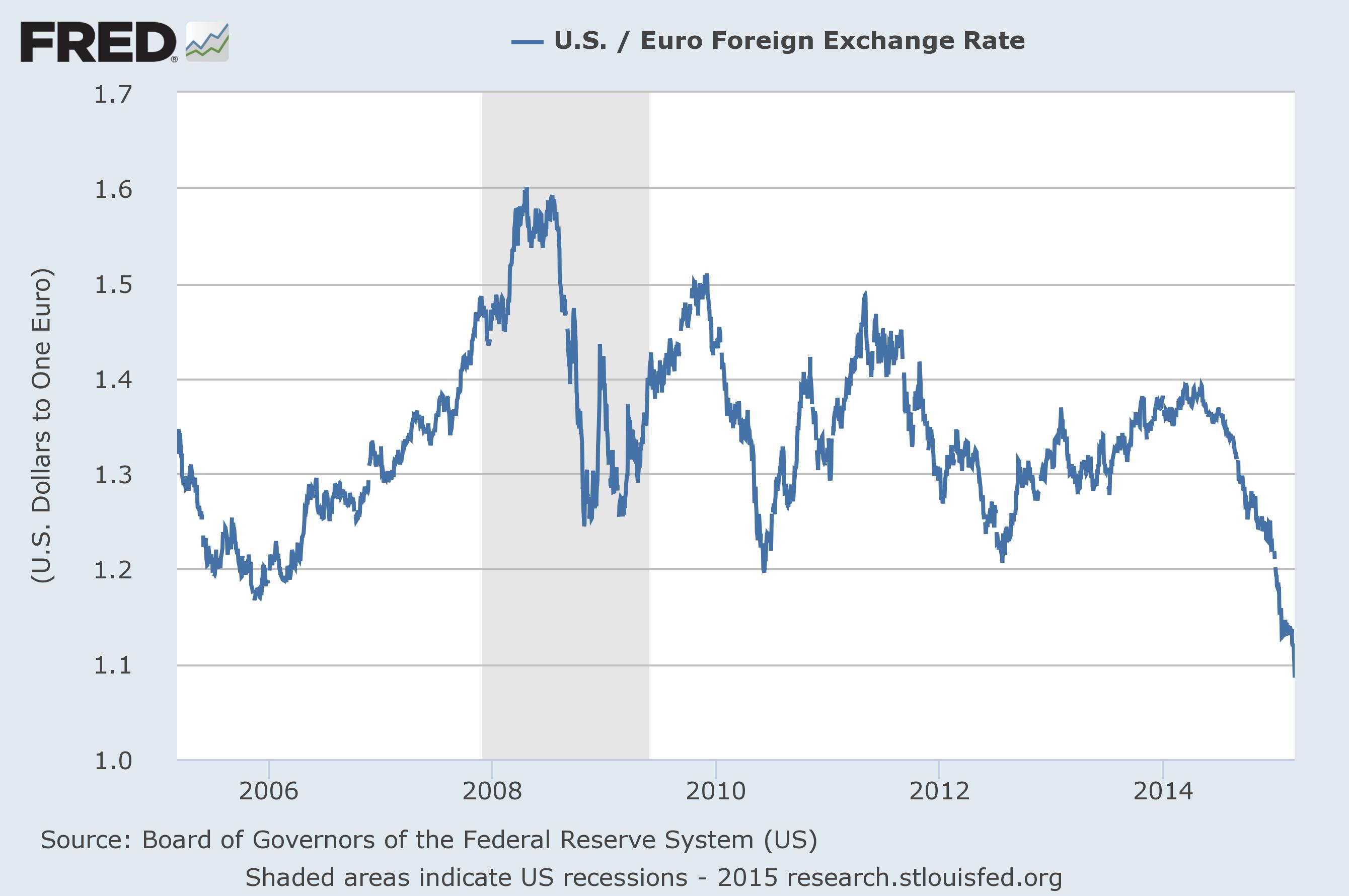 Us Dollar Euro Exchange Rate  Macroeconomic Charts
