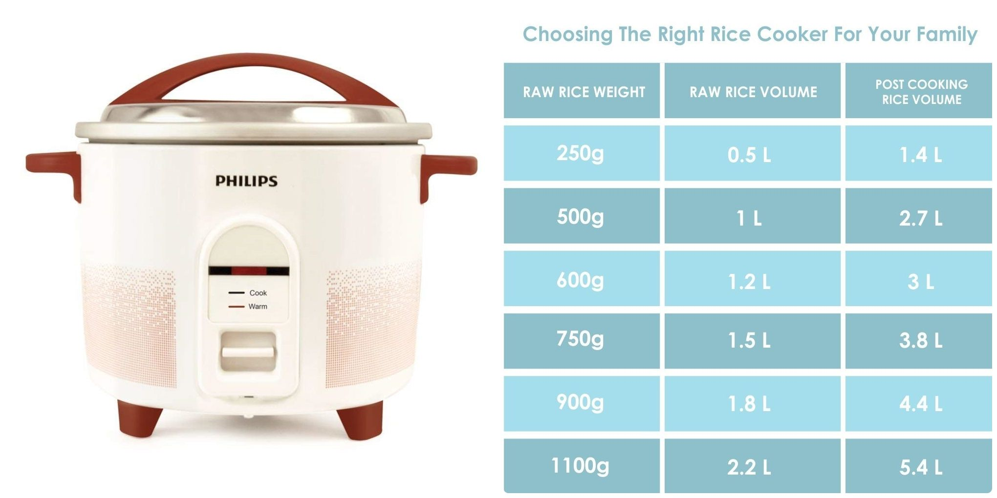 3 Best Electric Rice Cooker Under 3000 Rupees In India Market Rice Cooker Kitchen Appliances Brands Top Kitchen Appliance Brands
