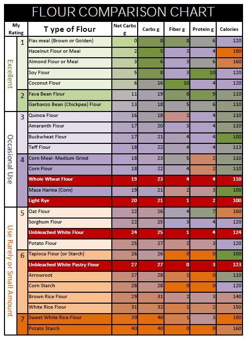 Flour Chart How Gluten Free Flours Compare For Carbs And Protein Content Gluten Free Flour Low Carb Flour Foods With Gluten