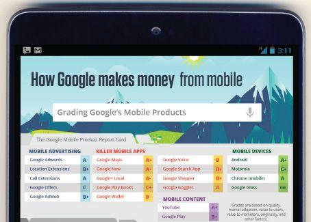 Come Google sfrutta il traffico mobile per guadagnare