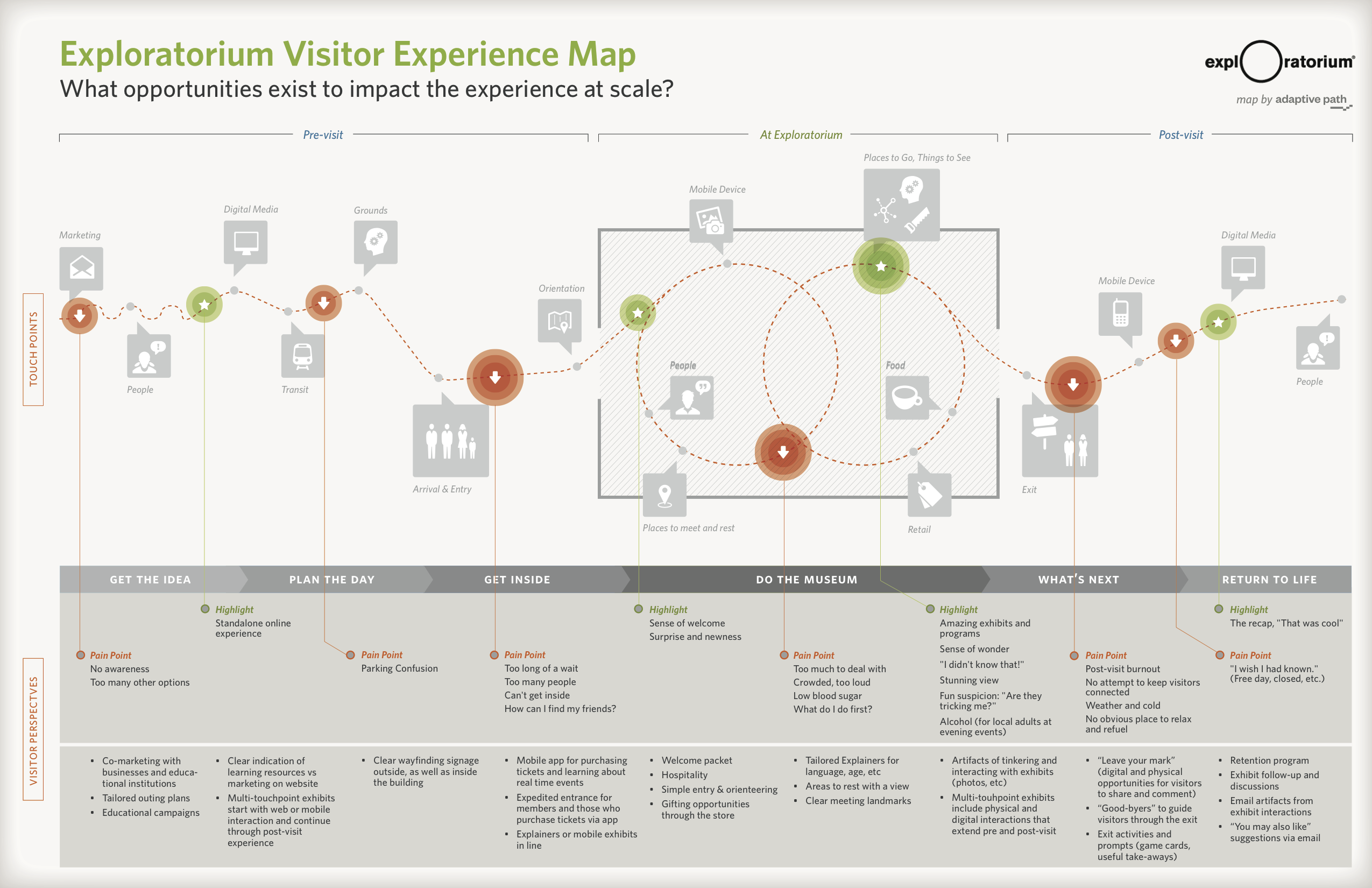 17 Best images about User Journey on Pinterest | Museums, Timeline ...