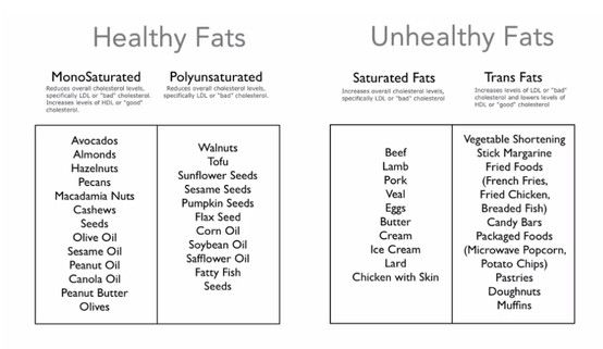 unhealthy vs healthy ways to lose Some say they've lost weight eating only pizza, ice cream, or cookies  treat, in  this case a cookie or two, in his diet daily along with a healthy diet, and activity  level  how do the gilmore girls stay so skinny with their diets.