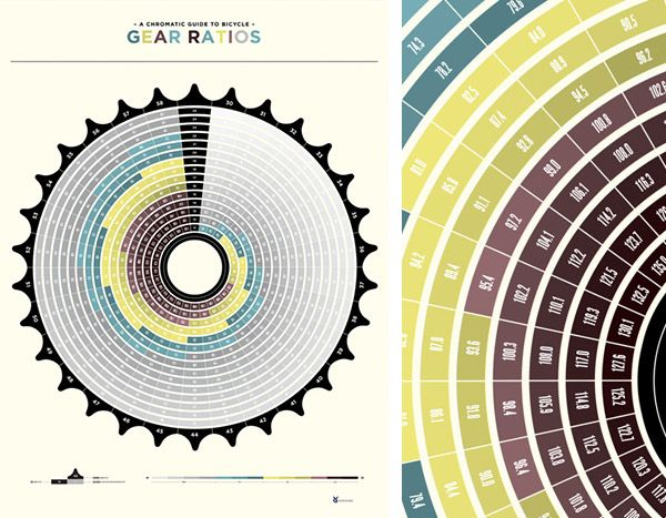 Sweet Bicycle Gear Ratios Poster The Donut Project Bicycle